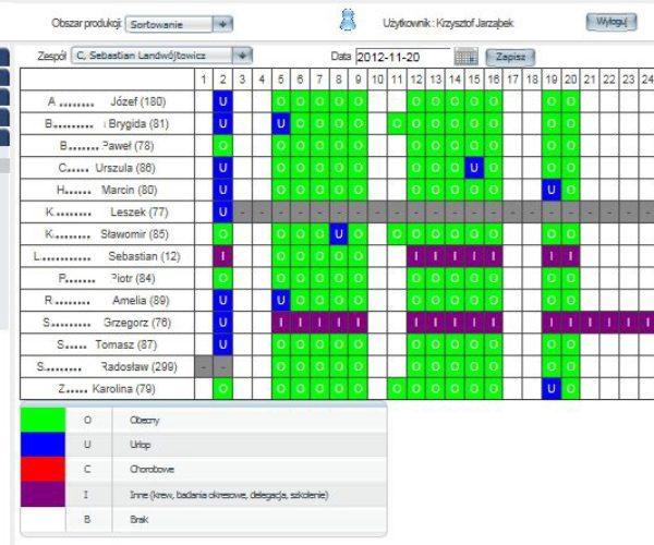 System zarządzania produkcją i wydajnością